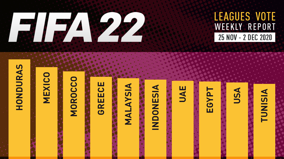 FIFA 22 Leagues Voting Poll Report – Dec 2