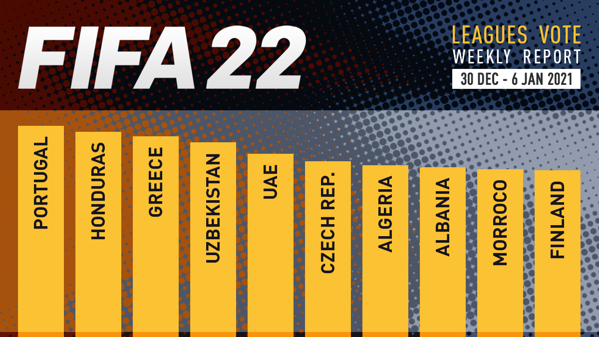 FIFA 22 Leagues Voting Poll Report – Jan 6