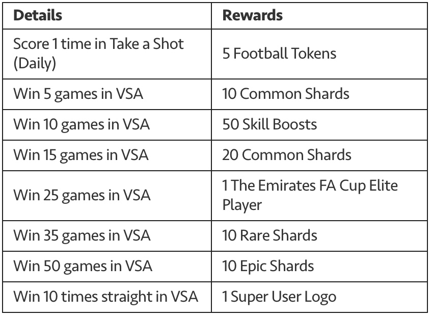 The Emirates Cup Milestones