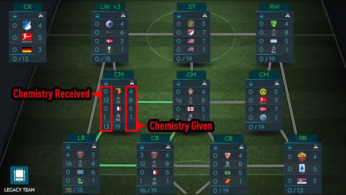 FIFA Mobile Chemistry