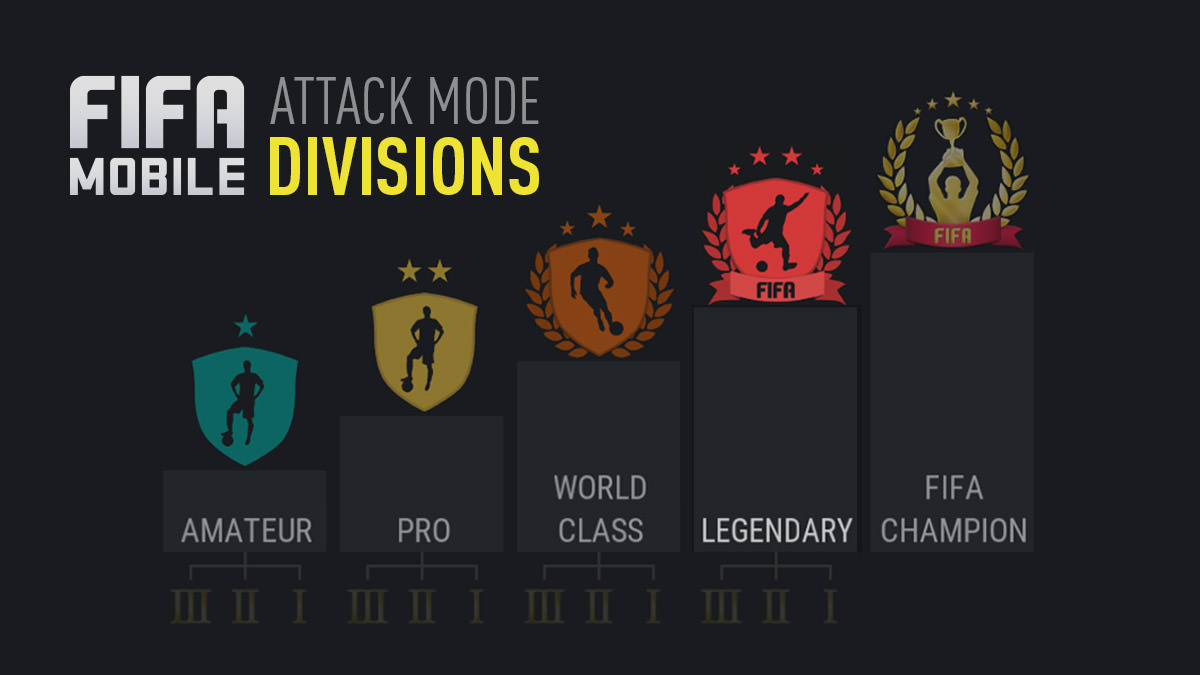 FIFA Mobile – Attack Mode Divisions
