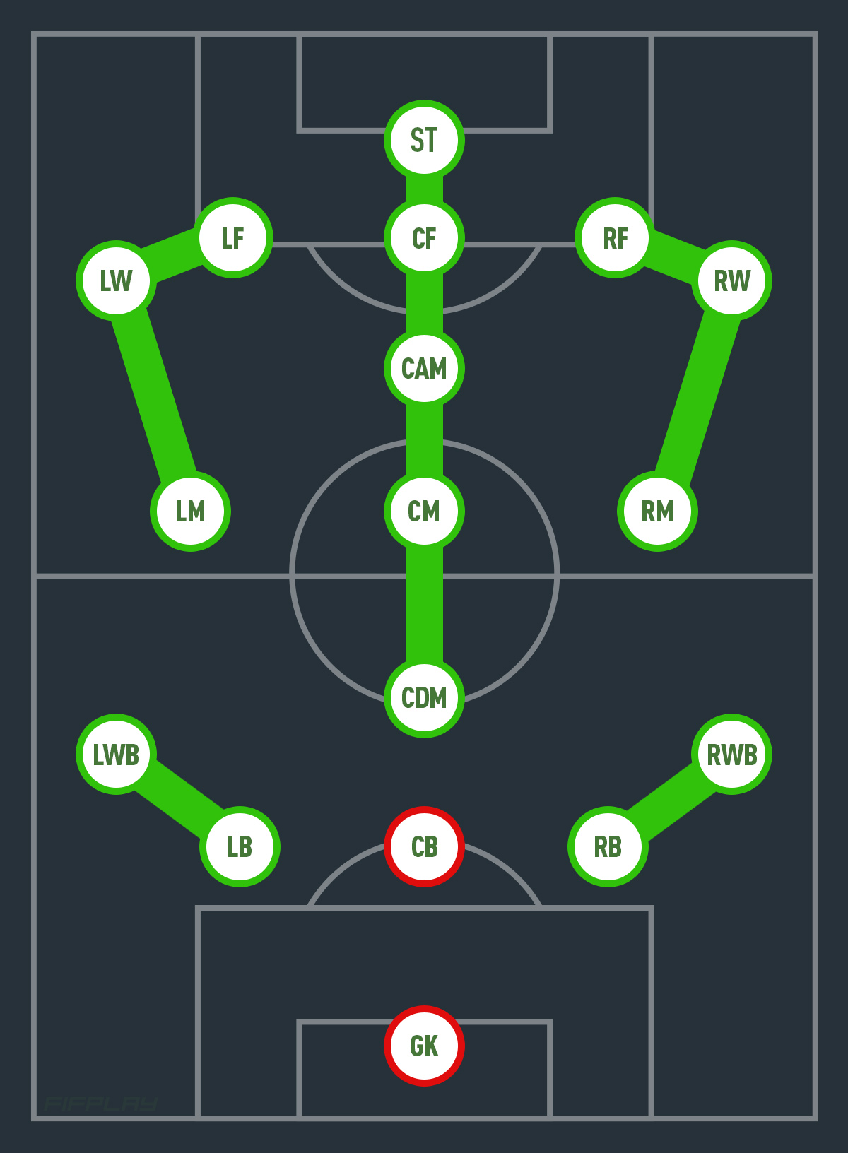 Cambios de posición de jugador en FUT