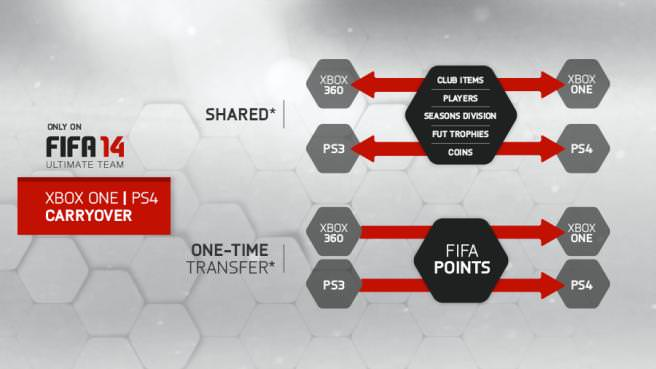Take Your FIFA Ultimate Team to the Next Generation