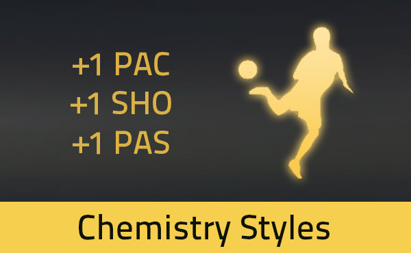 FIFA 15 Ultimate Team Chemistry Styles