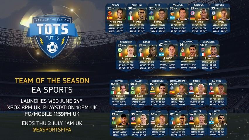 FUT 15 Team of the Season – EA Select