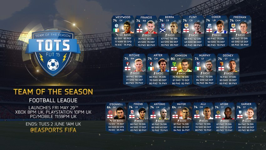 FUT 15 TOTS – English Lower Leagues