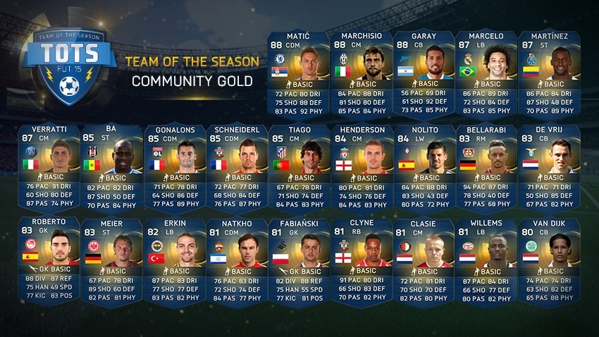FIFA 15 Ultimate Team - Team of the Season - Community Gold
