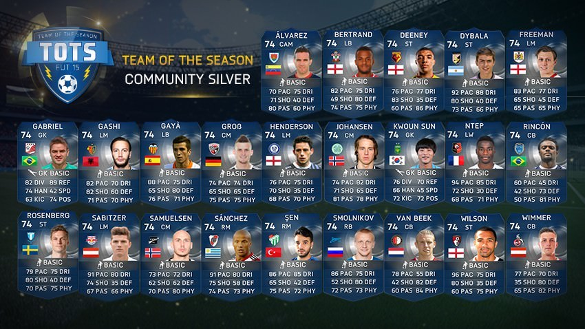 FUT 15 Team of the Season – Silver