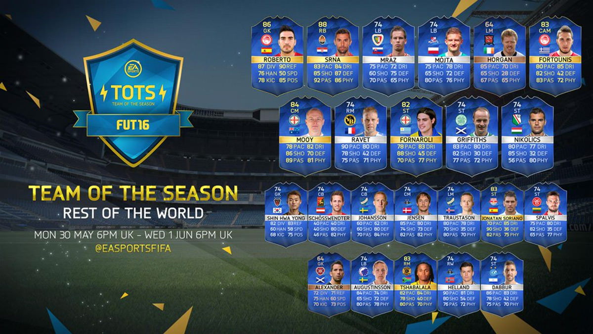 FUT 16 Team of the Season – Rest of the World