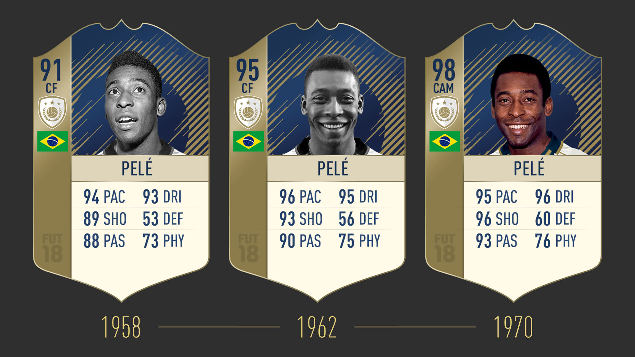 FUT ICONS Stories