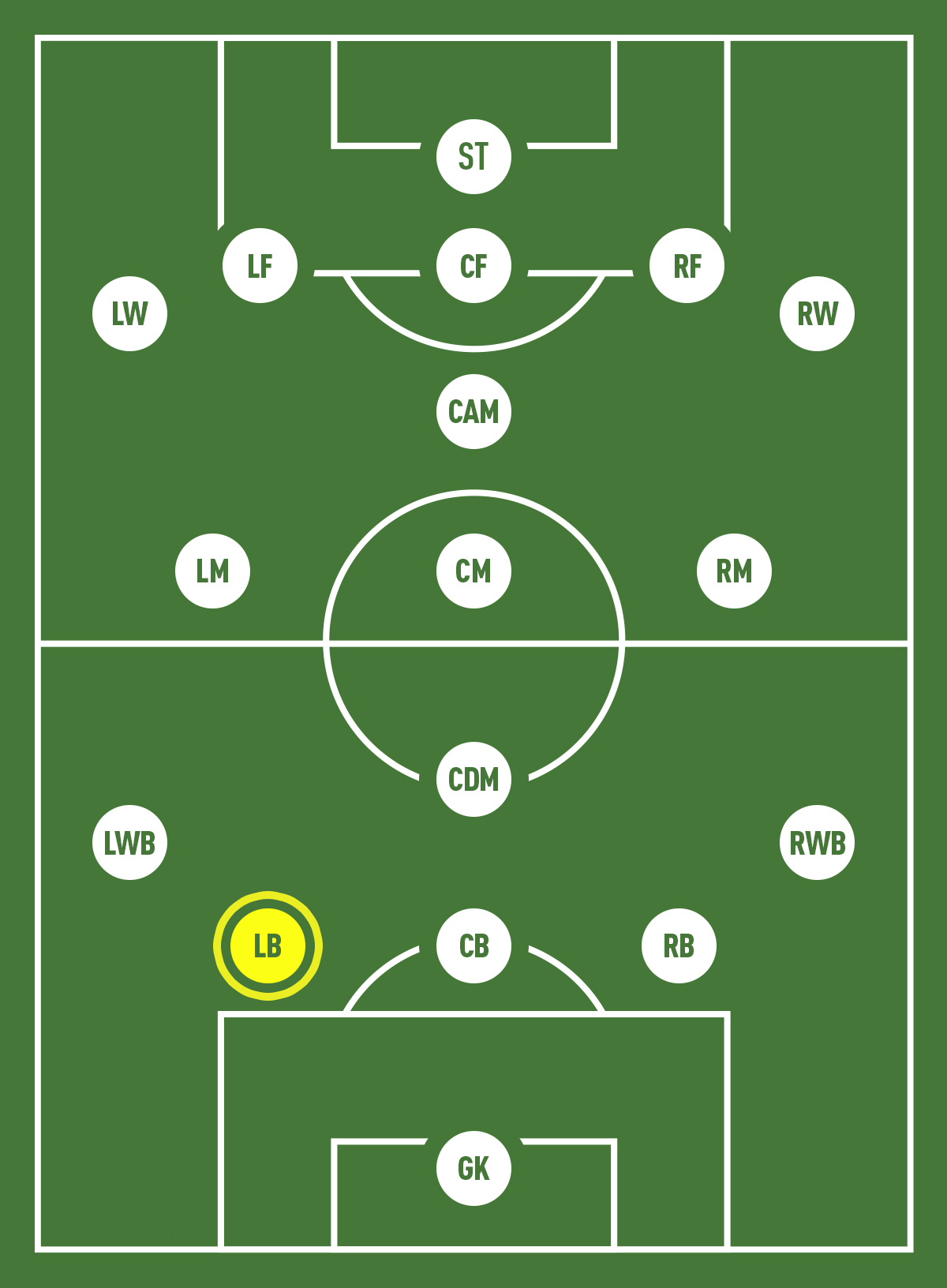 Left Back Position