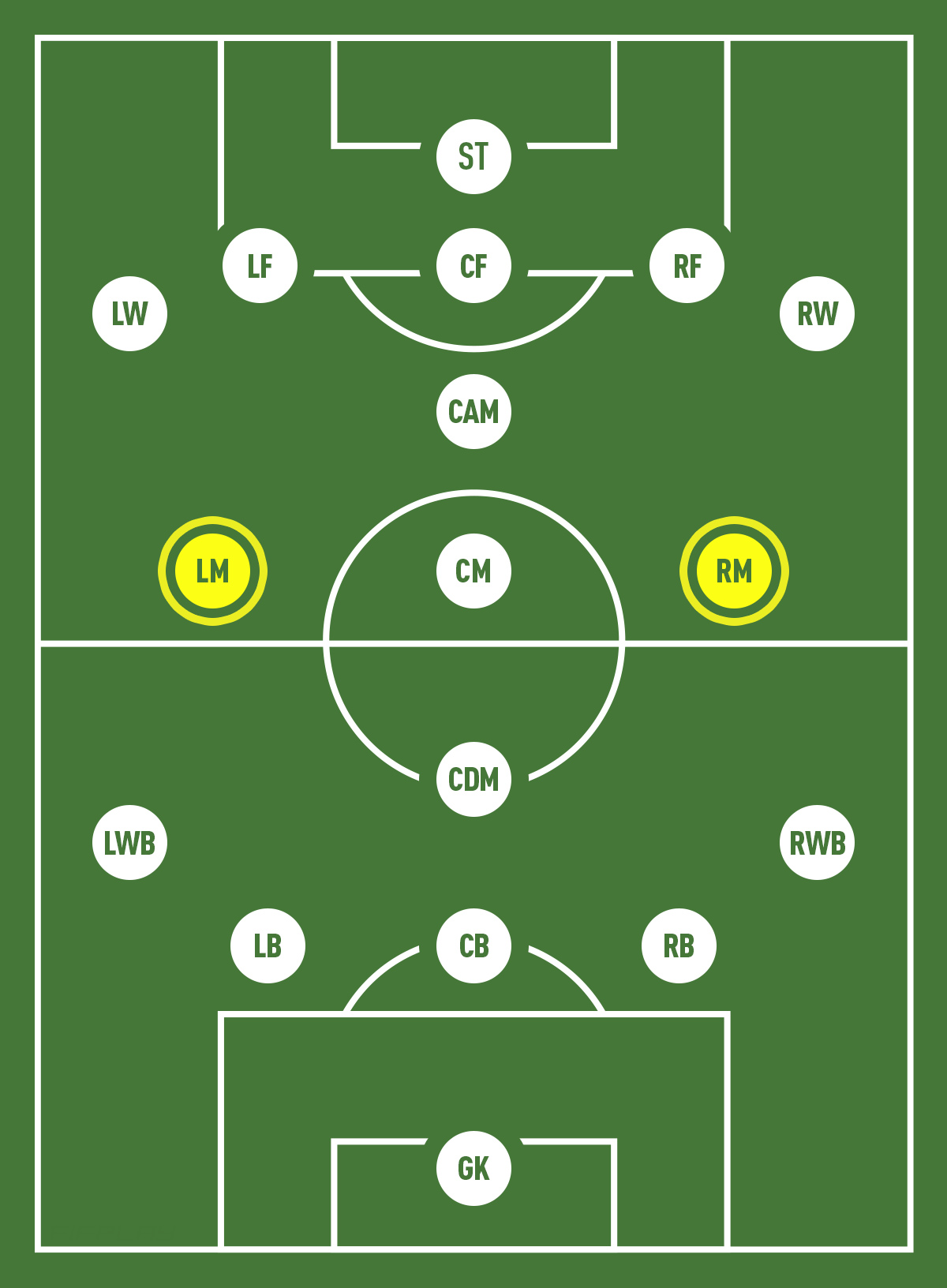Wide Midfielder Position
