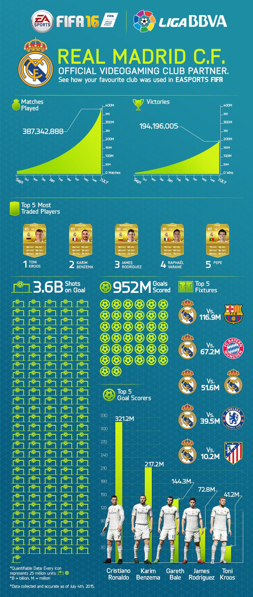 Inforgraphic - Real Madrid in FIFA Game