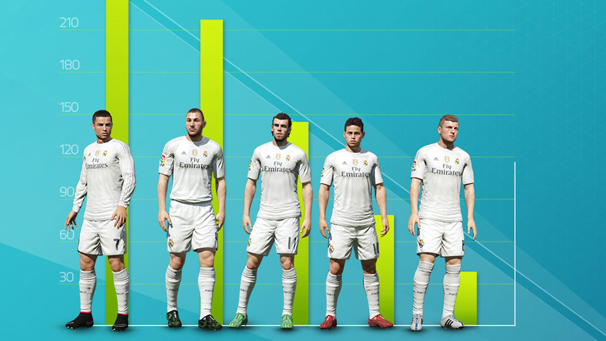 See how Real Madrid was Used in EA Sports FIFA Game